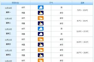 舟山旅游天气:冷空气来临